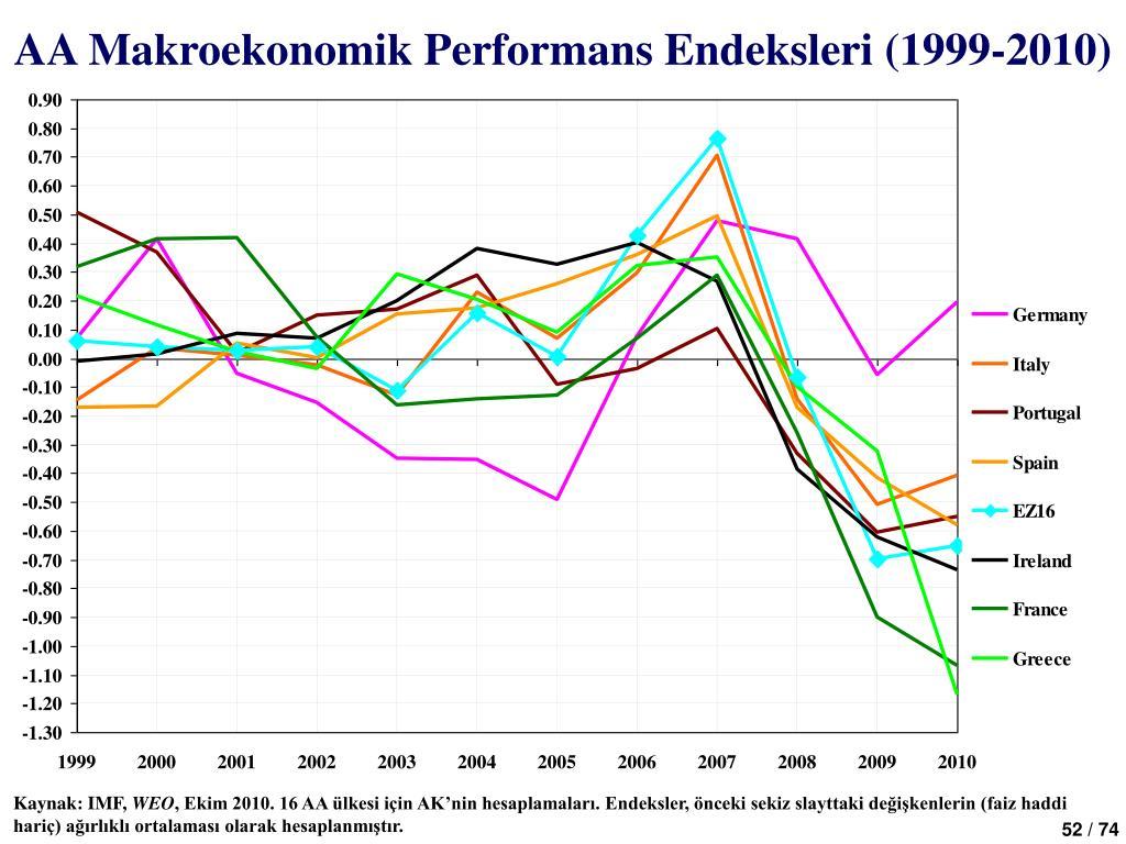 AA Makroekonomik Performans Endeksleri (1999-2010)
