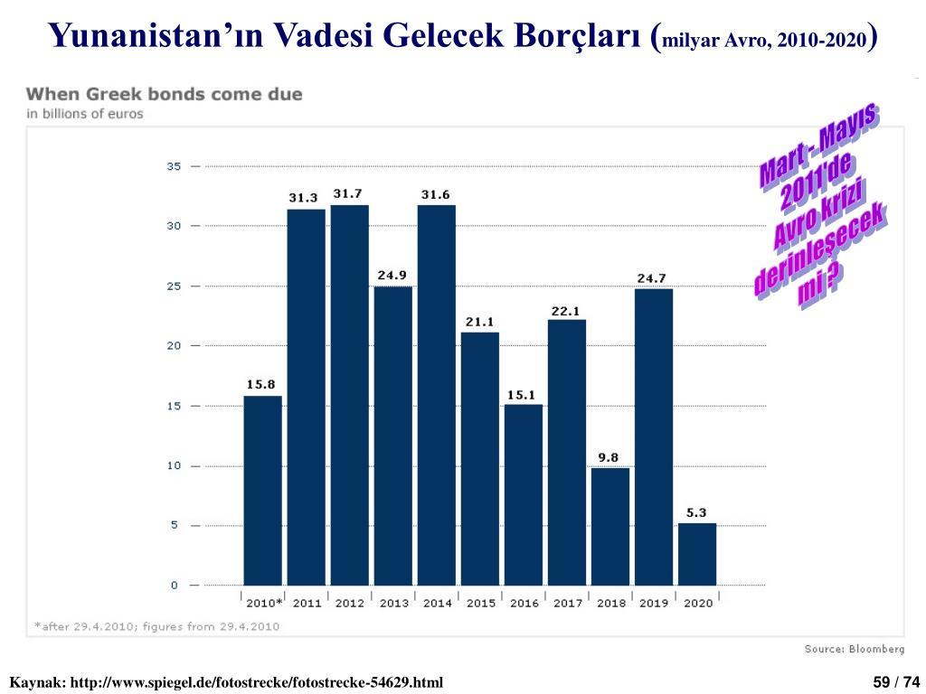 Yunanistan'ın Vadesi Gelecek Borçları (