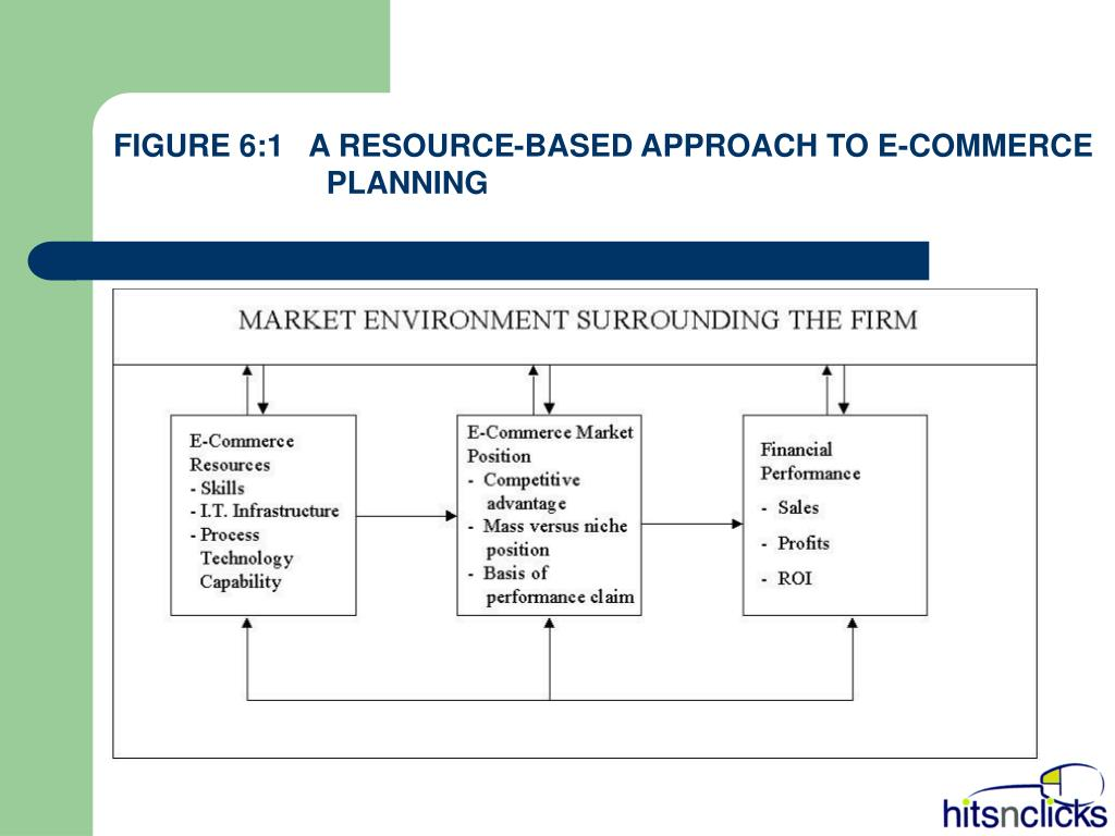 FIGURE 6:1   A RESOURCE-BASED APPROACH TO E-COMMERCE