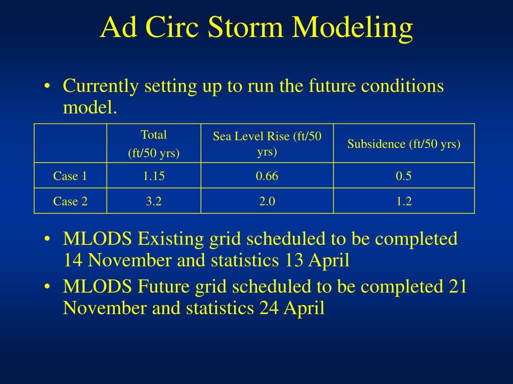 Ad Circ Storm Modeling