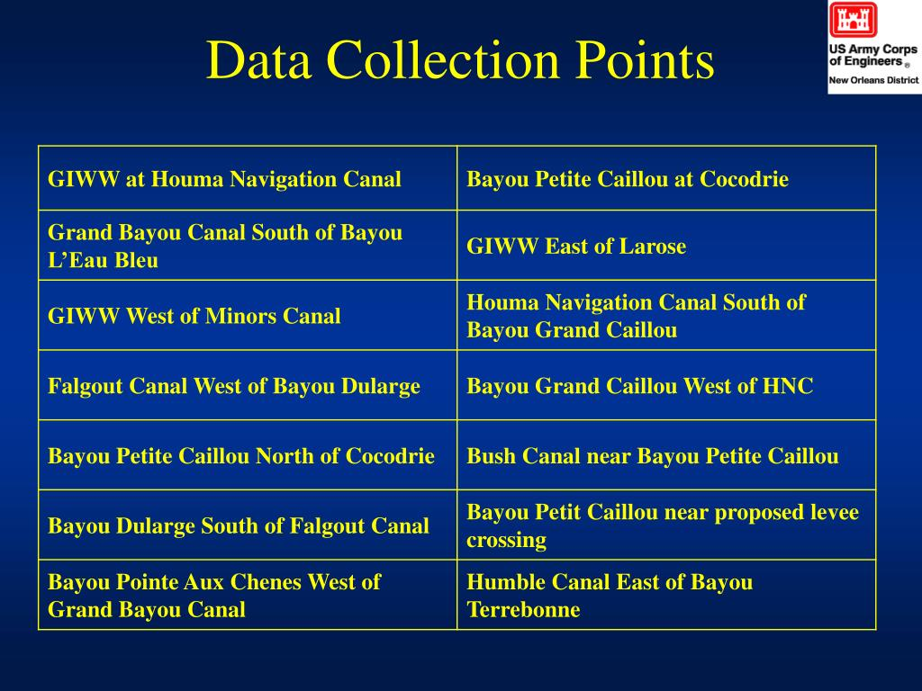 Data Collection Points