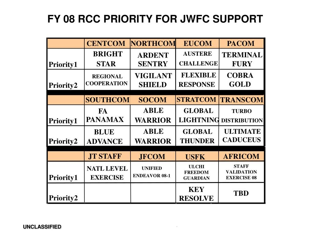 FY 08 RCC PRIORITY FOR JWFC SUPPORT