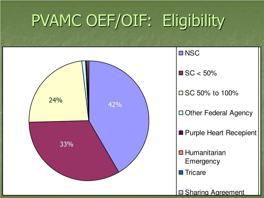PVAMC OEF/OIF:  Eligibility