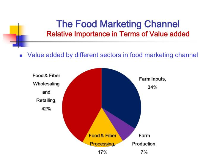 The food marketing channel relative importance in terms of value added