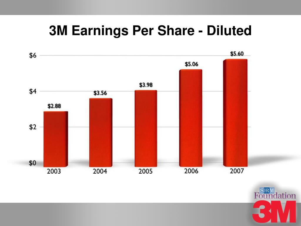 3M Earnings Per Share - Diluted