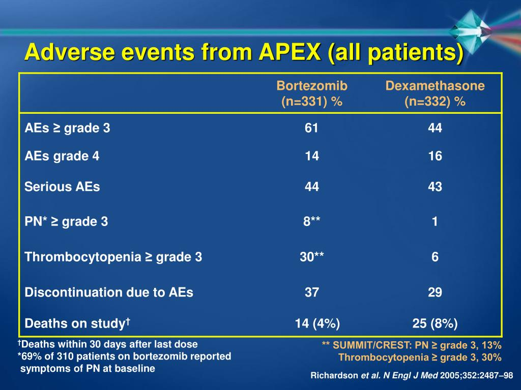 Adverse events from APEX (all patients)