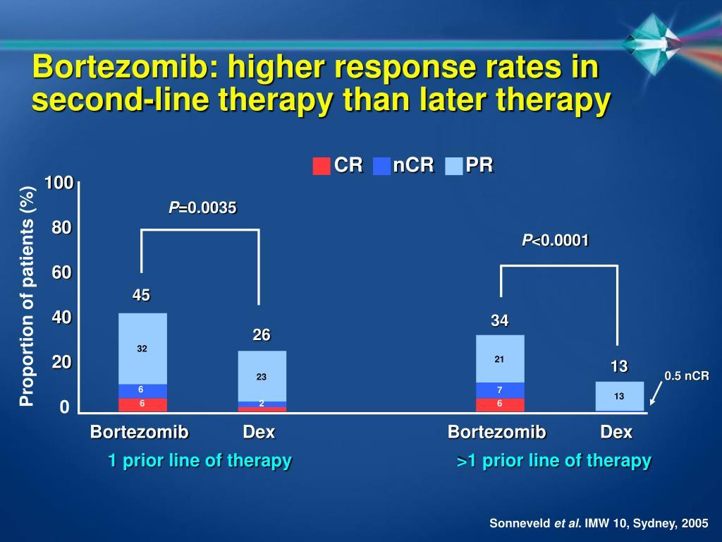 Bortezomib: higher response rates in
