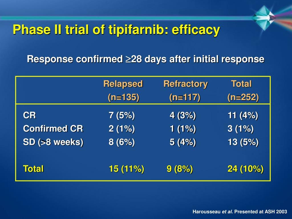 Phase II trial of tipifarnib: efficacy