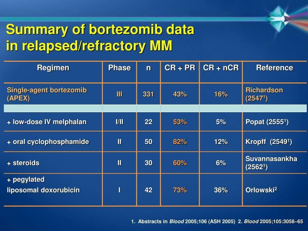 Summary of bortezomib data
