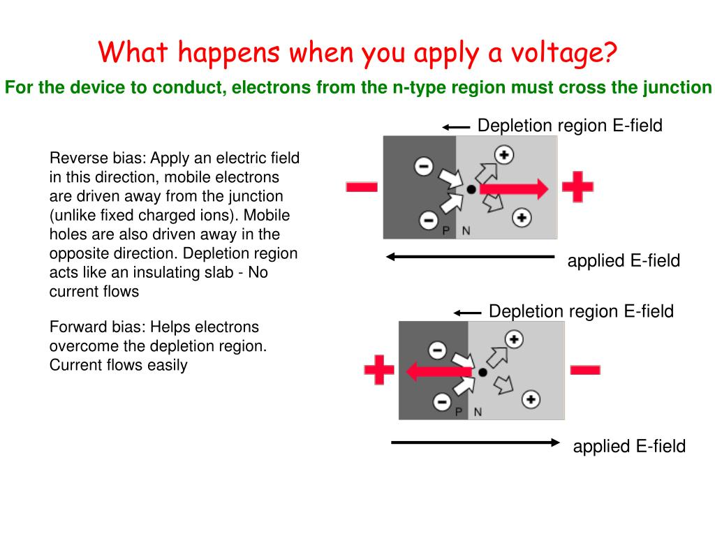 What happens when you apply a voltage?