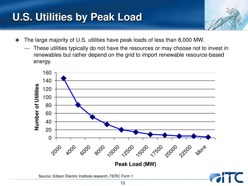 U.S. Utilities by Peak Load