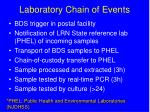 laboratory chain of events