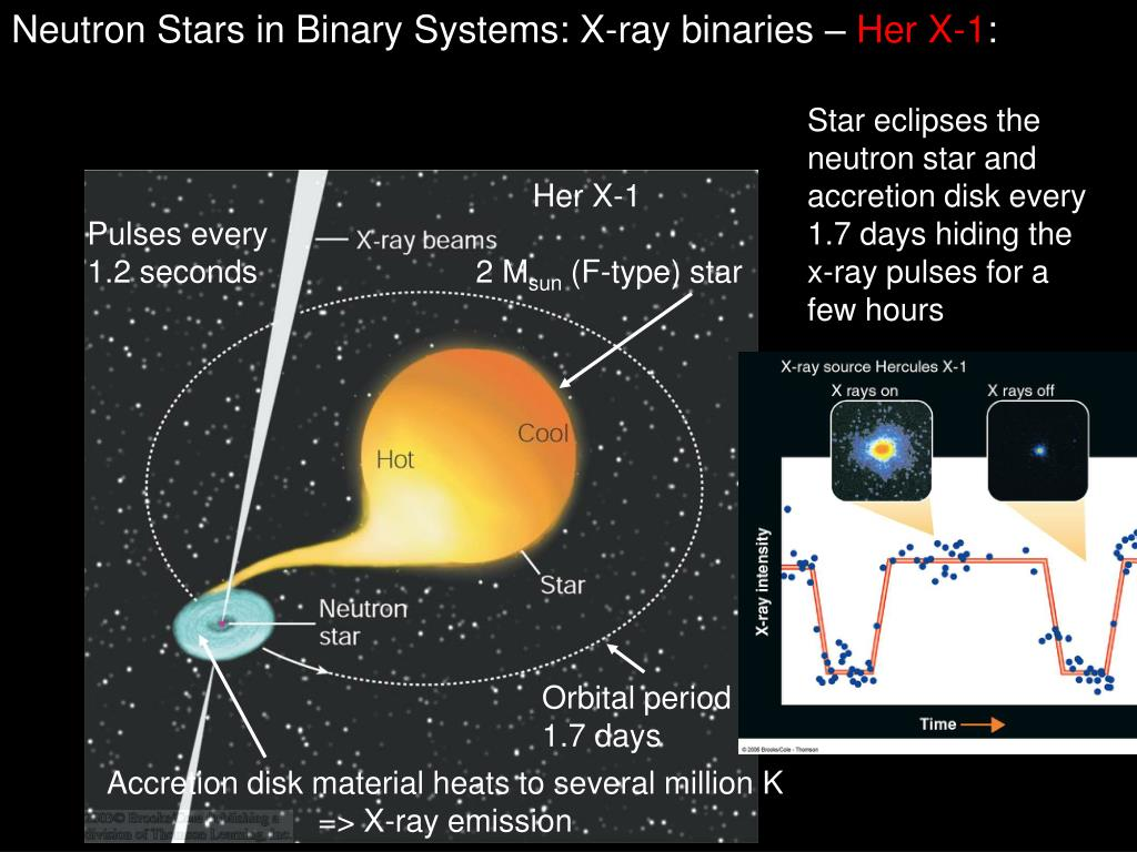 Neutron Stars in Binary Systems: X-ray binaries –