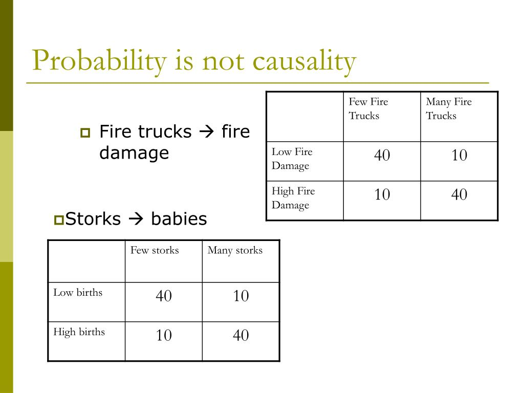 Probability is not causality