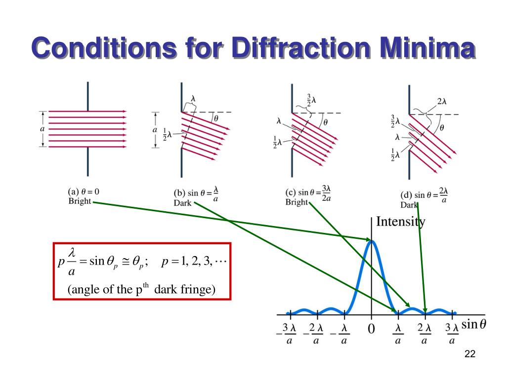 Conditions for Diffraction Minima