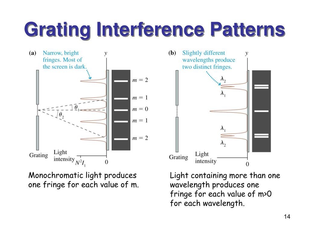 Grating Interference Patterns