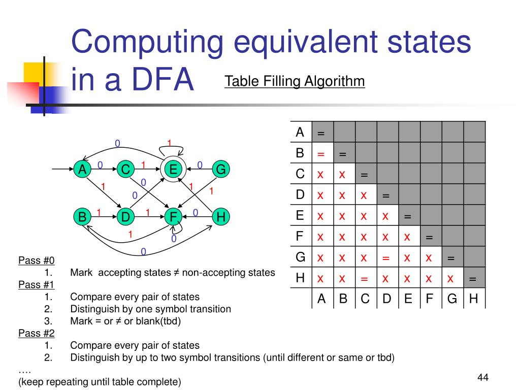 Computing equivalent states in a DFA