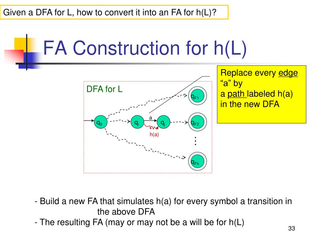 Given a DFA for L, how to convert it into an FA for h(L)?