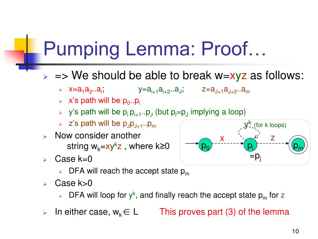Pumping Lemma: Proof…