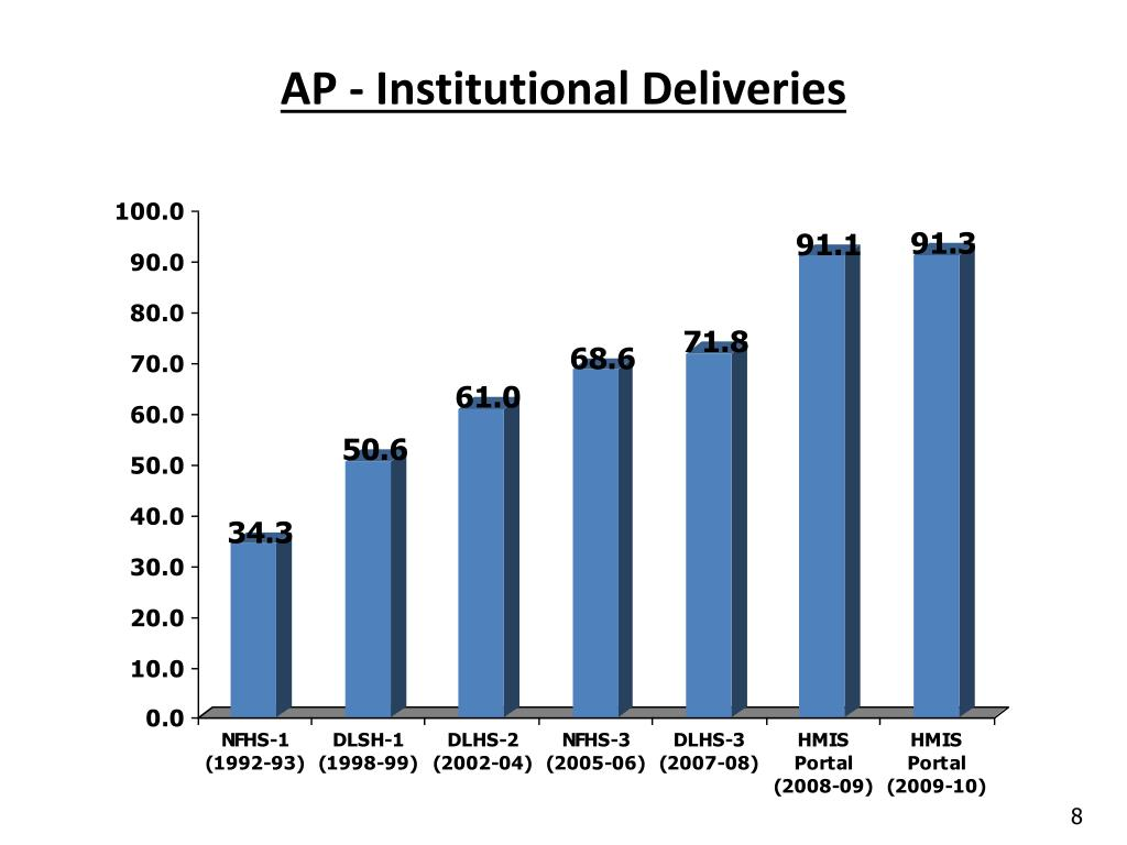 AP - Institutional Deliveries