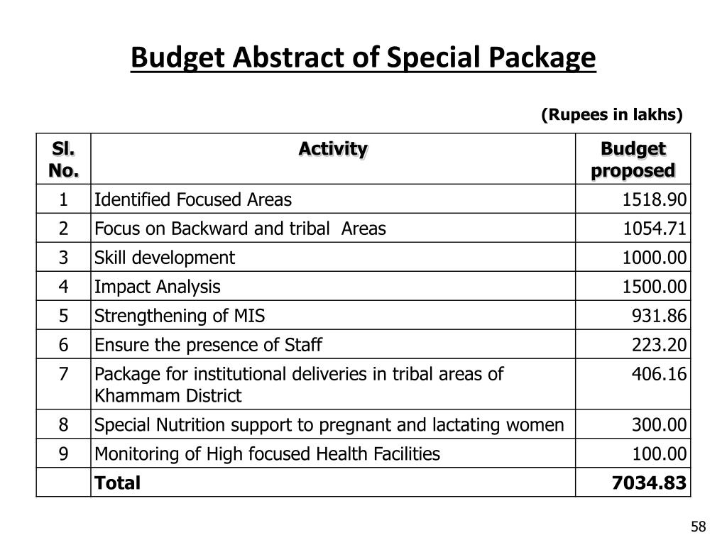 Budget Abstract of Special Package