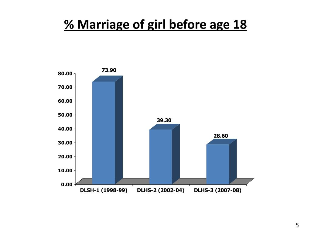 % Marriage of girl before age 18