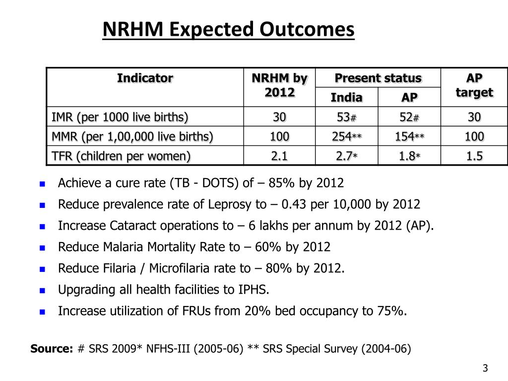 NRHM Expected Outcomes