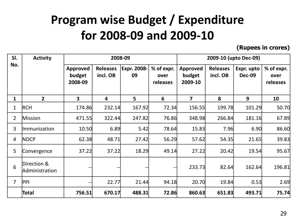 Program wise Budget / Expenditure
