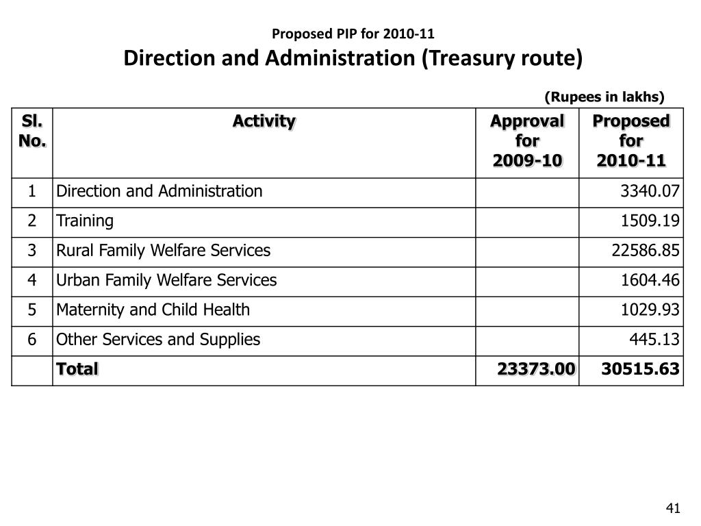 Proposed PIP for 2010-11