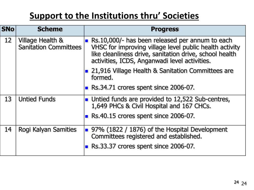 Support to the Institutions thru' Societies