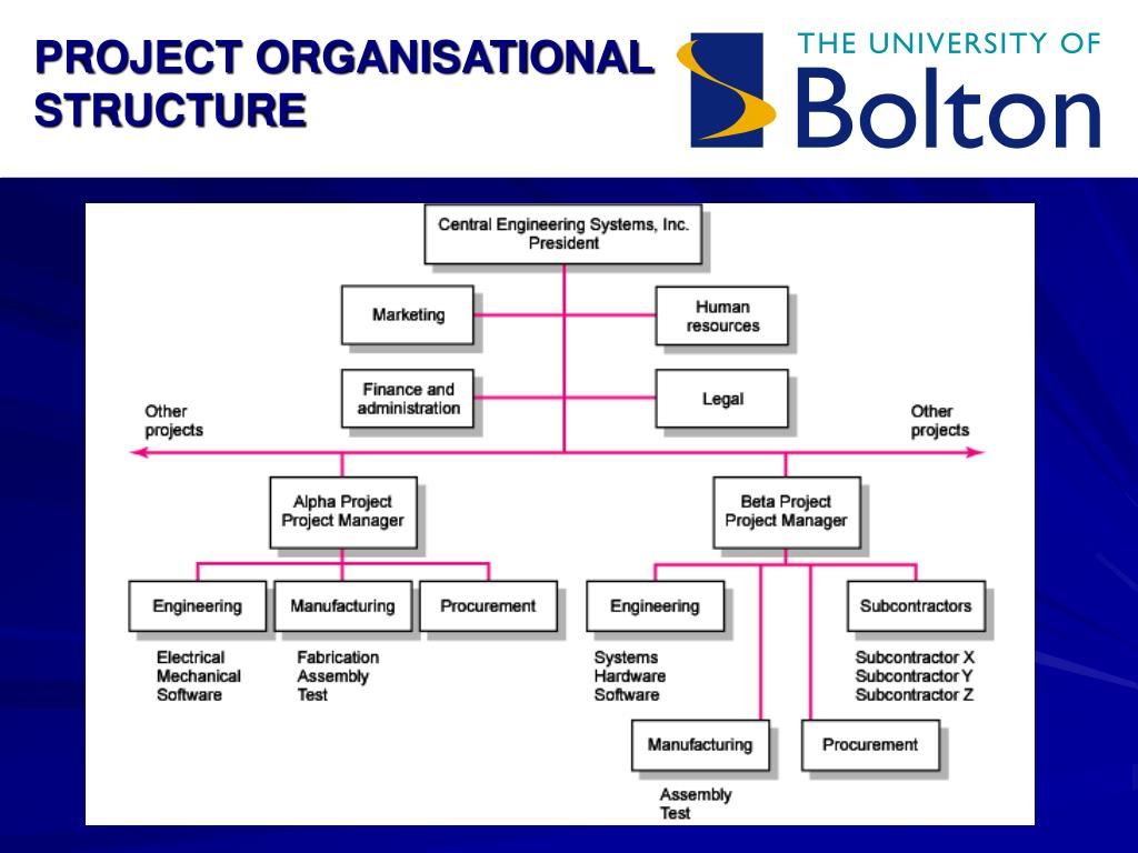 PROJECT ORGANISATIONAL