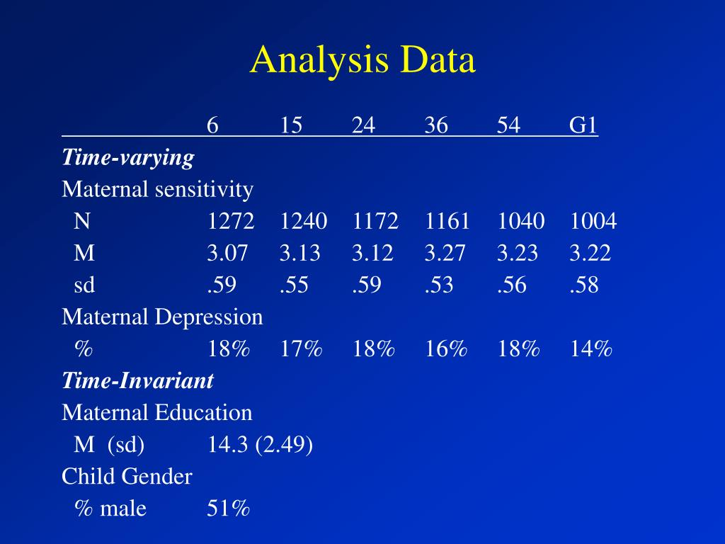 Analysis Data