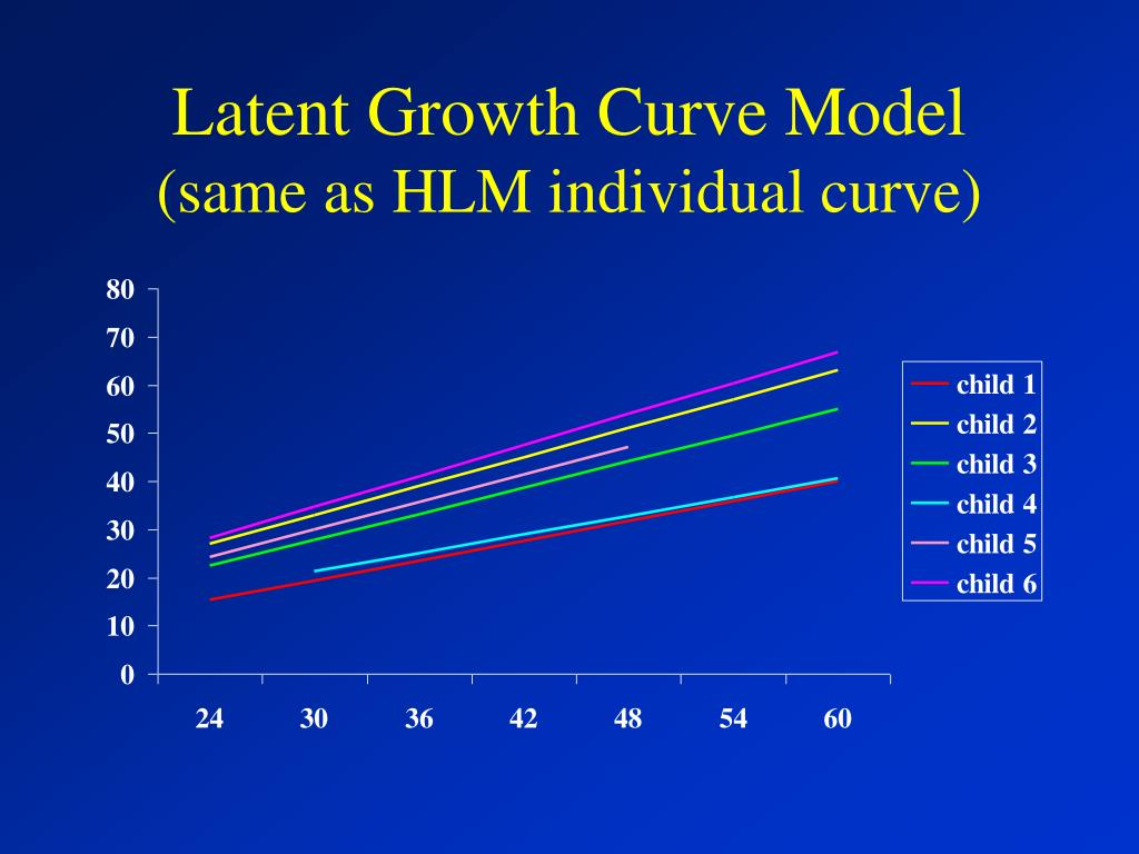Latent Growth Curve Model