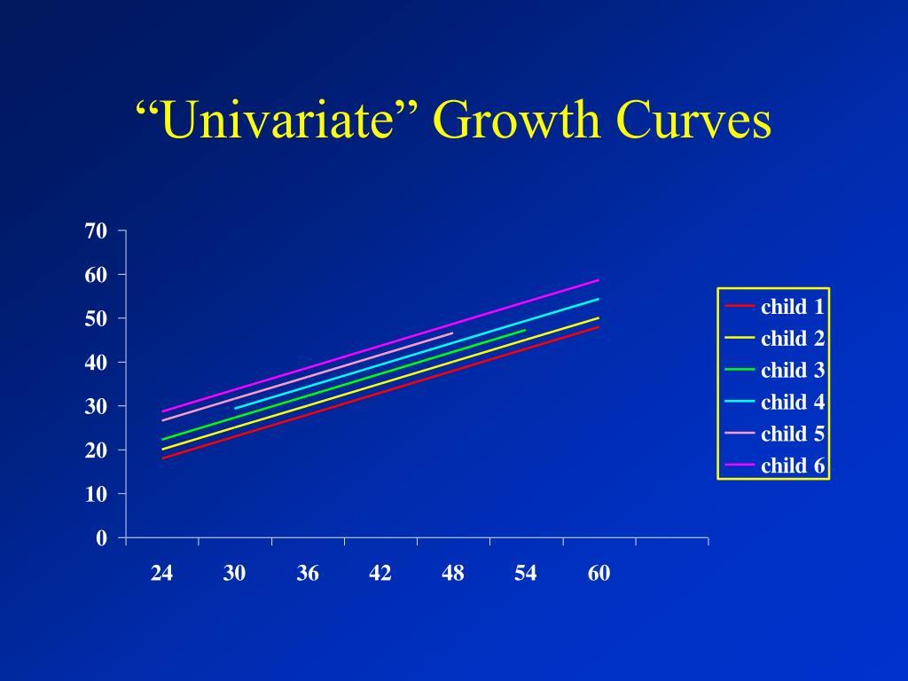 """Univariate"" Growth Curves"