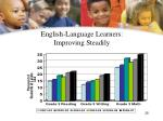 english language learners improving steadily28