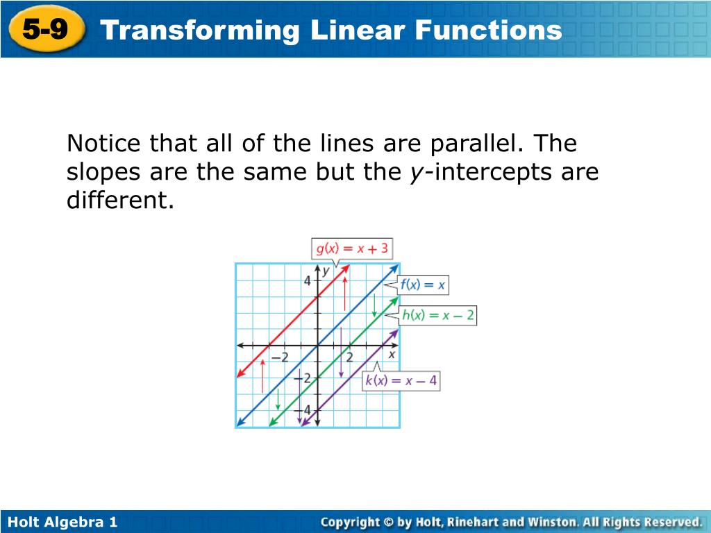 Notice that all of the lines are parallel. The slopes are the same but the