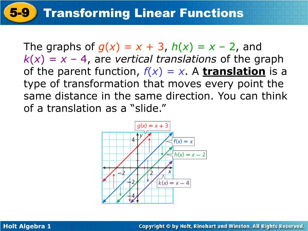 The graphs of