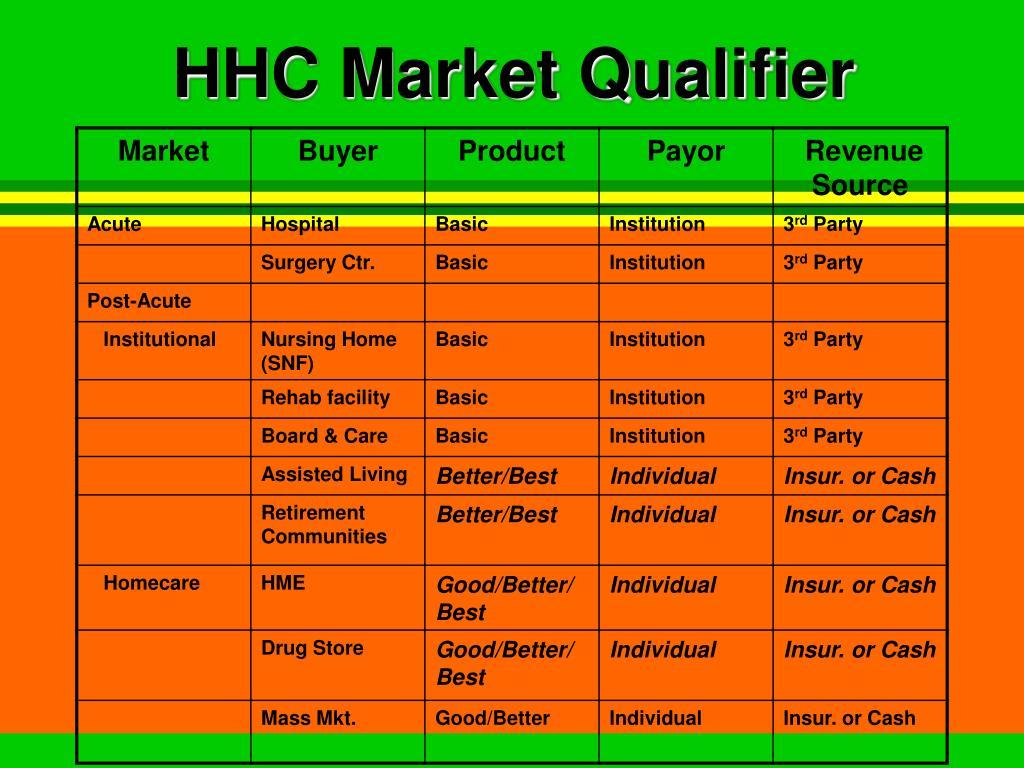 HHC Market Qualifier