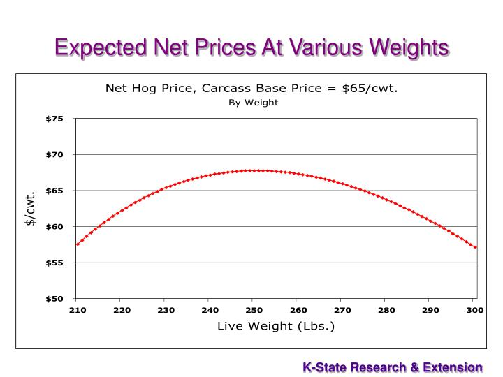 Expected Net Prices At Various Weights