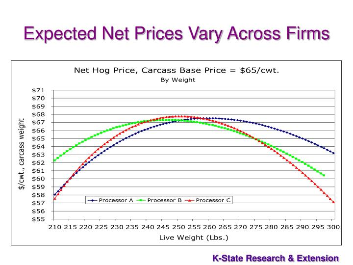 Expected Net Prices Vary Across Firms