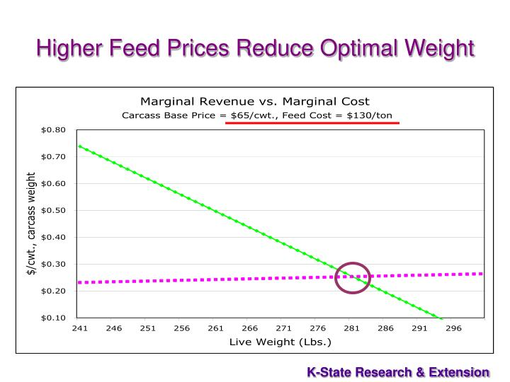 Higher Feed Prices Reduce Optimal Weight