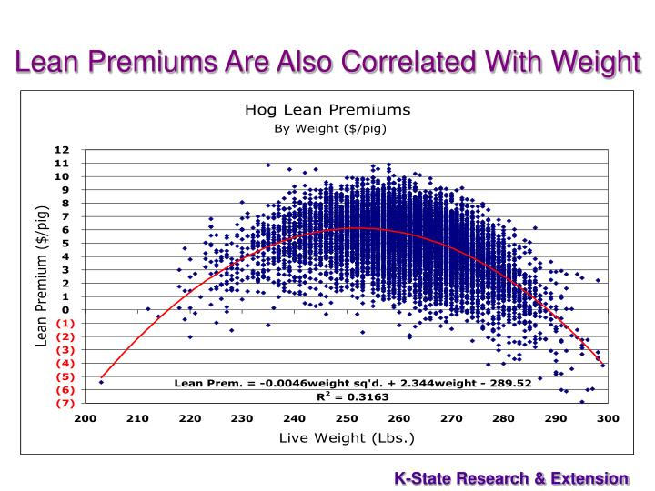 Lean Premiums Are Also Correlated With Weight