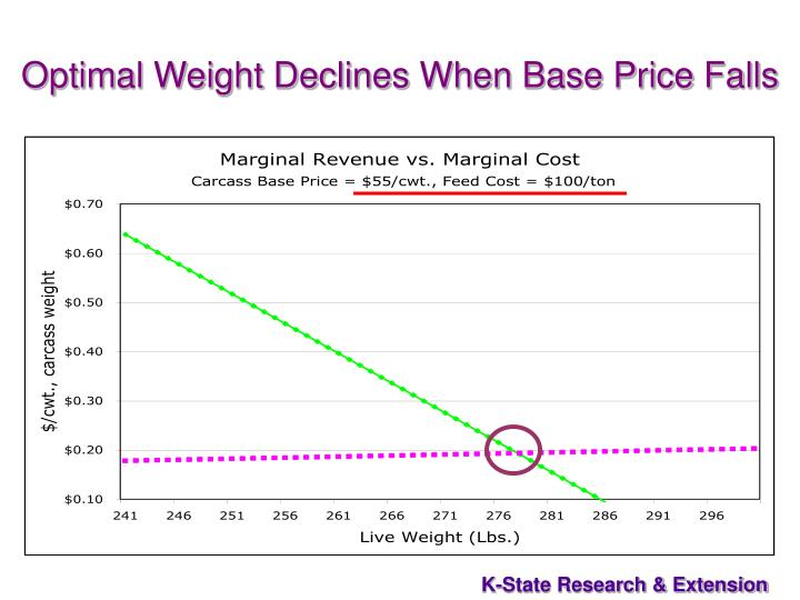 Optimal Weight Declines When Base Price Falls