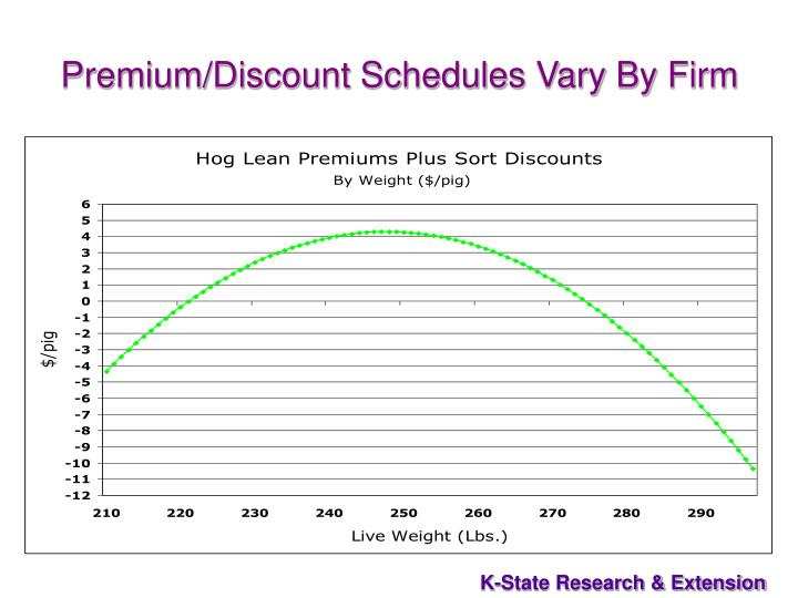 Premium/Discount Schedules Vary By Firm