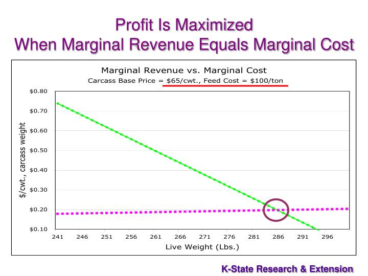 Profit Is Maximized