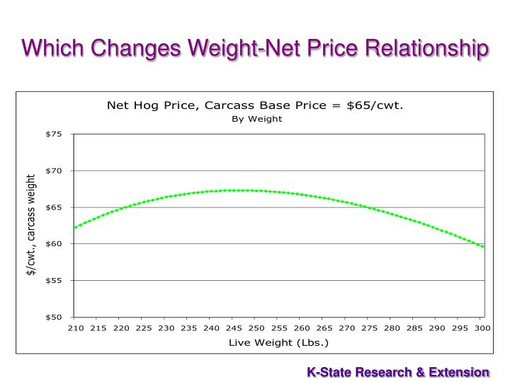 Which Changes Weight-Net Price Relationship