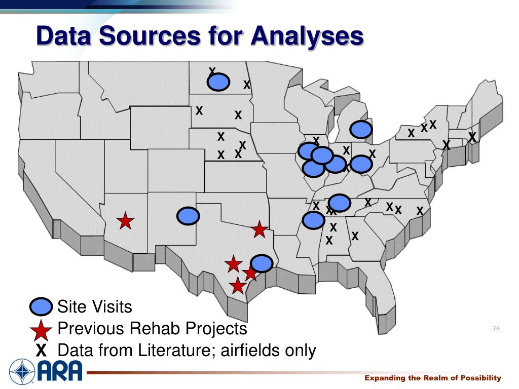 Data Sources for Analyses