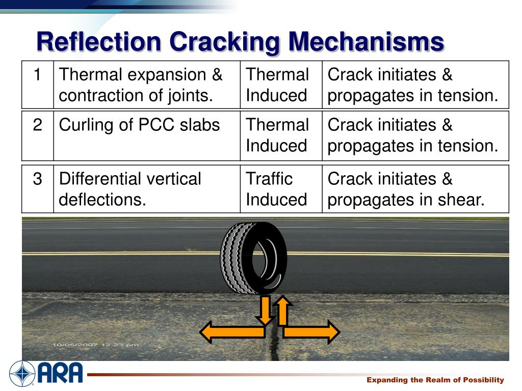 Reflection Cracking Mechanisms