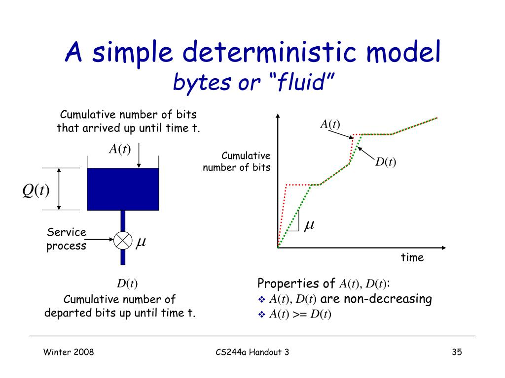 A simple deterministic model