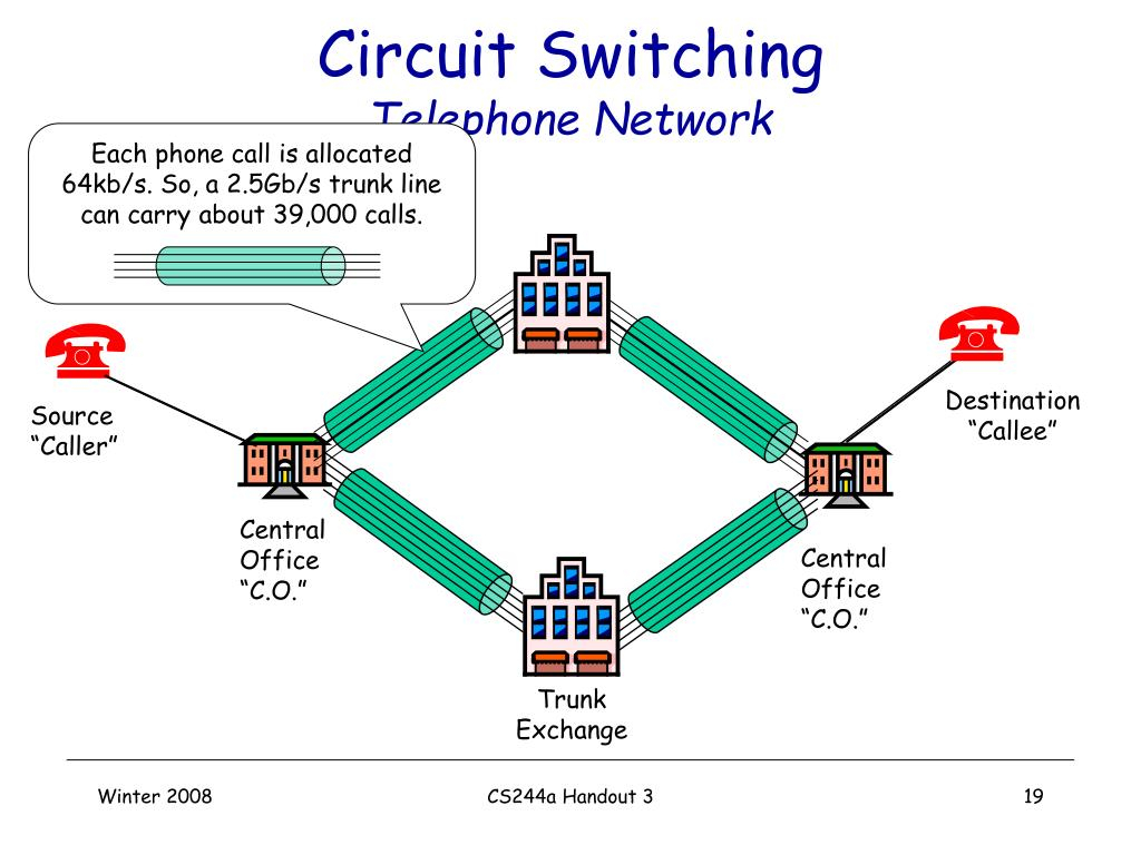 Each phone call is allocated 64kb/s. So, a 2.5Gb/s trunk line can carry about 39,000 calls.